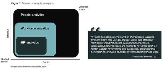 Scope of people analytics